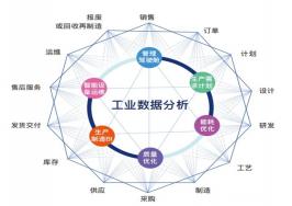 智慧工厂数字化质量分析常见的7大误区